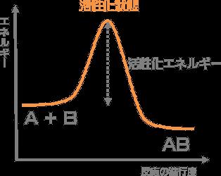 化 エネルギー 活性 5分でわかる活性化エネルギー!具体例を交えて原理などを理系学生ライターがわかりやすく解説
