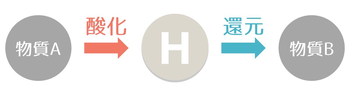 酸化と還元 - 水素のやり取りによる定義