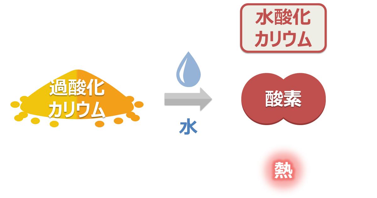 無機過酸化物 - 注水禁止!水と...